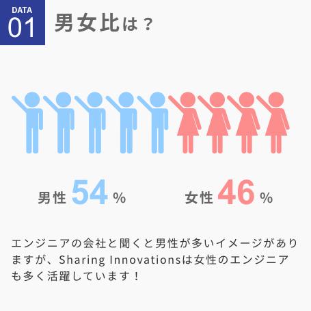 男女比は?